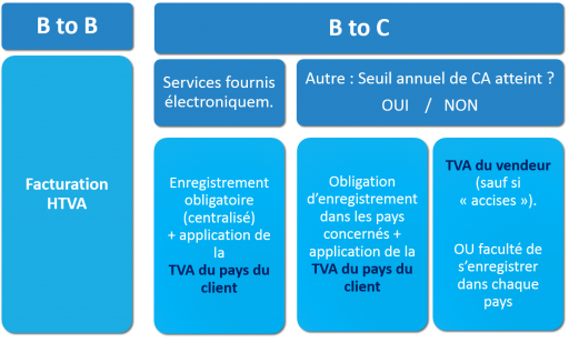 Application de la TVA en e-commerce