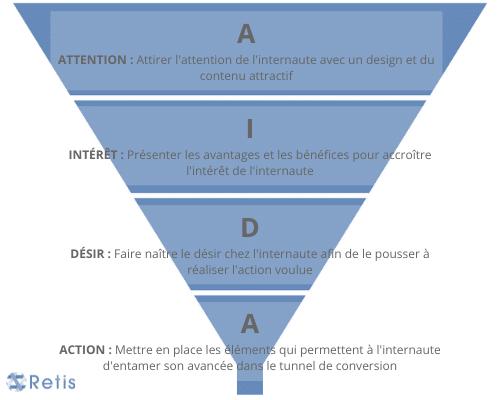 Graphique de la méthode AIDA en e-commerce