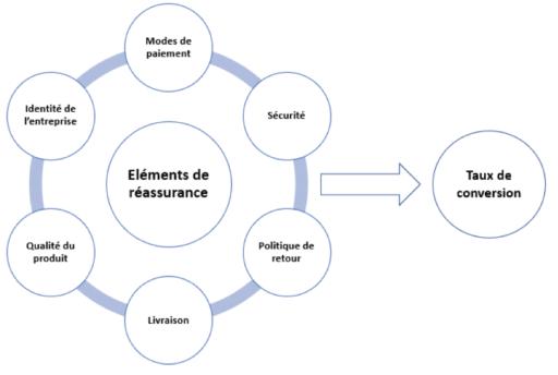 Comment les éléments de réassurance influencent le taux de conversion de votre boutique en ligne