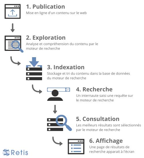 Schéma du fonctionnement du référencement naturel sur le web