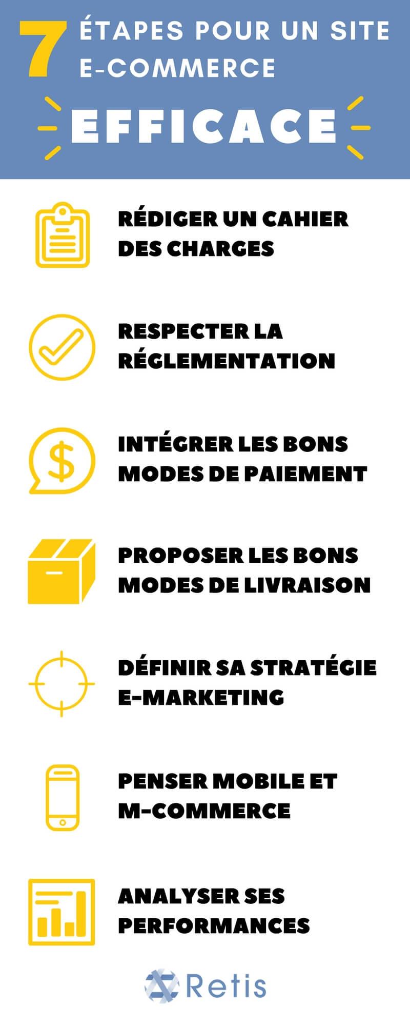Infographie -Les 7 étapes pour un site e-commerce efficace