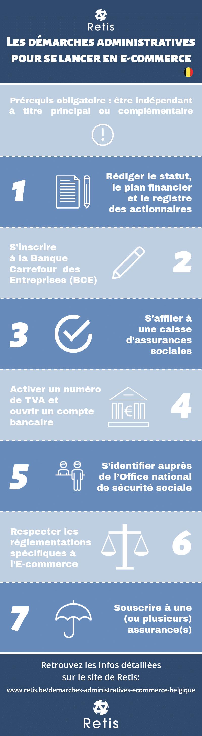 Infographie des démarches administratives pour se lancer en e-commerce en Belgique