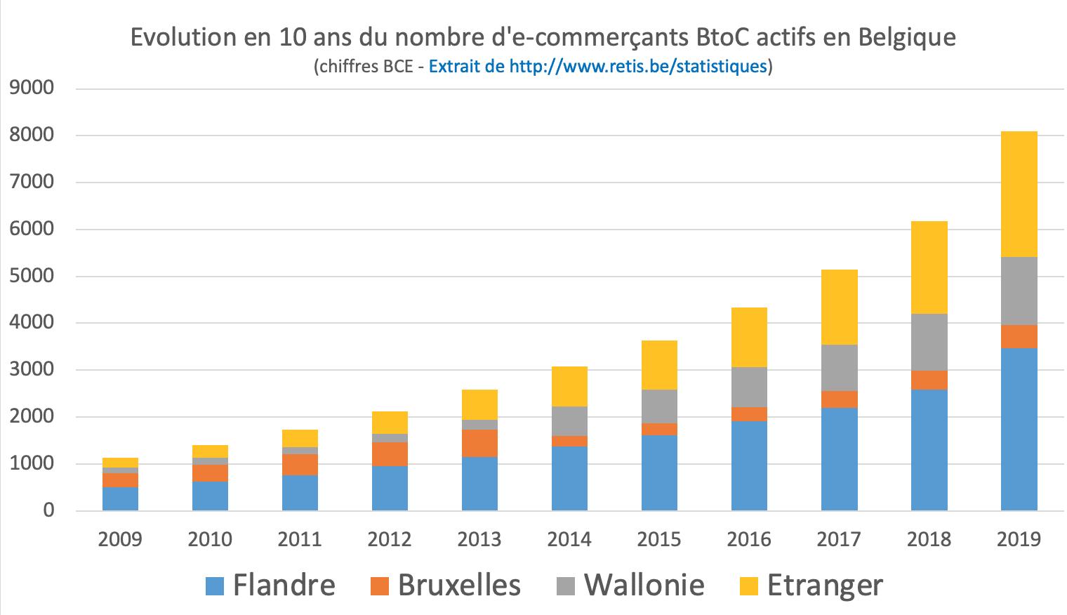 Statistiques e-commerce Belgique - Evolution du nombre d'e-commercants belges par région
