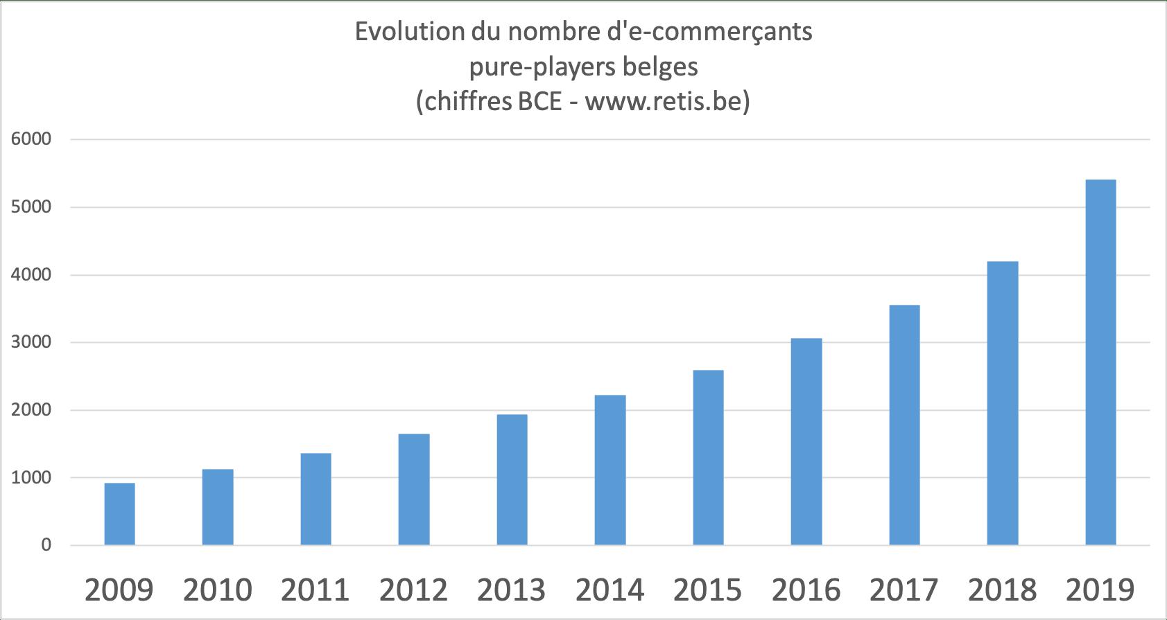 Statistiques e-commerce Belgique - Evolution du nombre d'e-commerçants en 10 ans