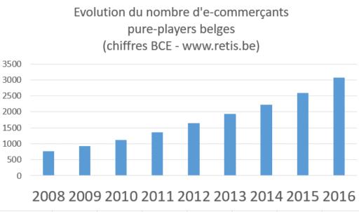 croissance du nombre de vendeurs en ligne en Belgique