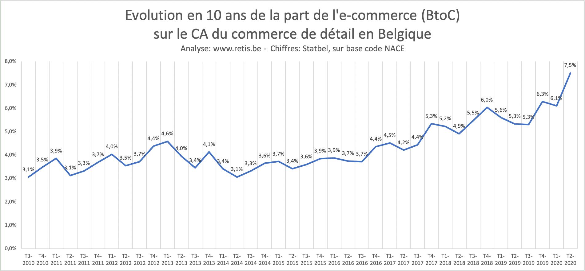 Evolution de la part de l'e-commerce sur le commerce de détail en Belgique, BtoC, sur base de la TVA