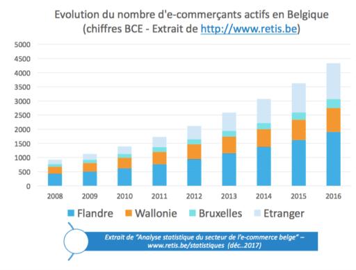 ecommerce - Evolution de nombre d'e-shops en Belgique