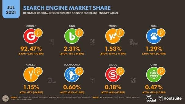 Répartition des parts de marché entre les principaux moteurs de recherche