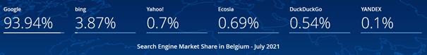 Répartition en Belgique des parts de marché dans le secteur des moteurs de recherche entre juillet 2020 & juillet 2021