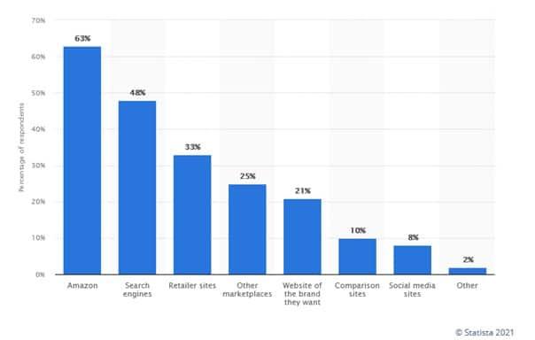 Chiffres d'utilisation des moteurs de recherche par les internautes en situation d'achat