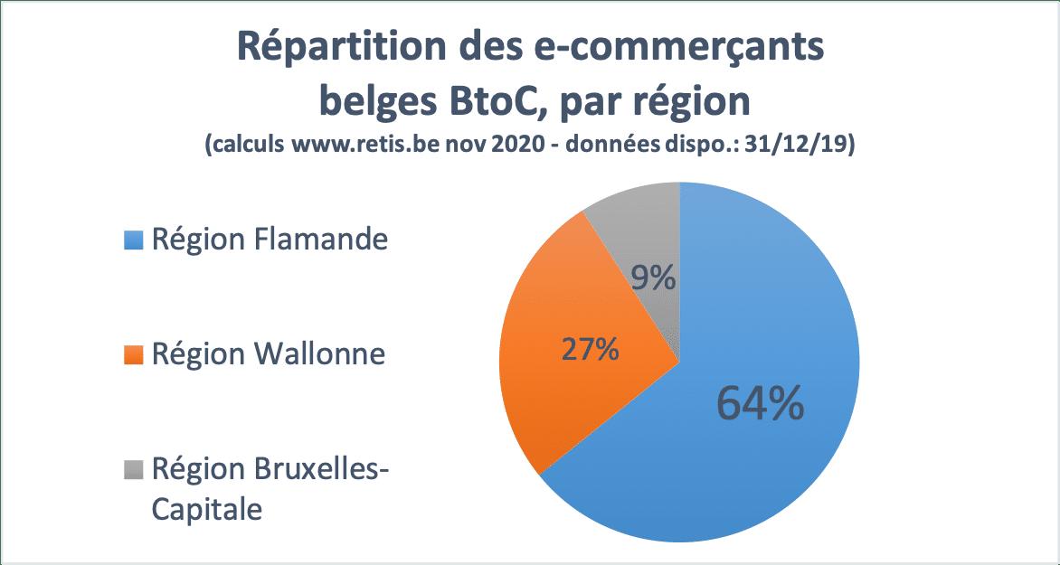 Statistiques e-commerce wallonie Bruxelles Flandrese-commerce Répartition par région des e-commerçants belges