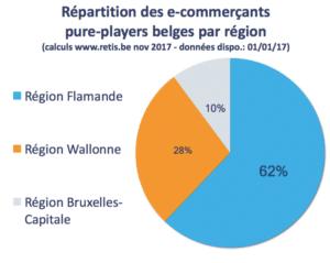 répartition des e-shops entre Flandre, Wallonie et Bruxelles