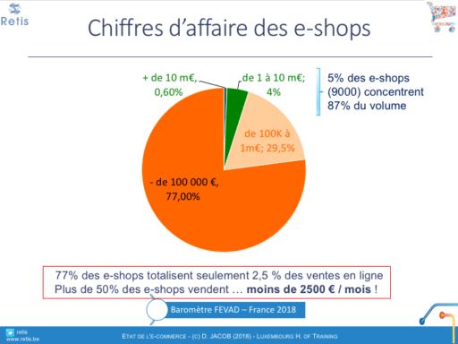 répartition des e-shops françaises par chiffre d'affaire